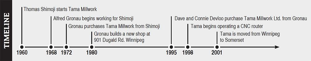 Tama History Timeline